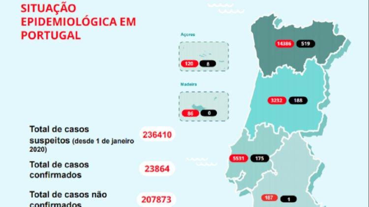 Covid-19: 903 mortos e 23.864 infetados em Portugal